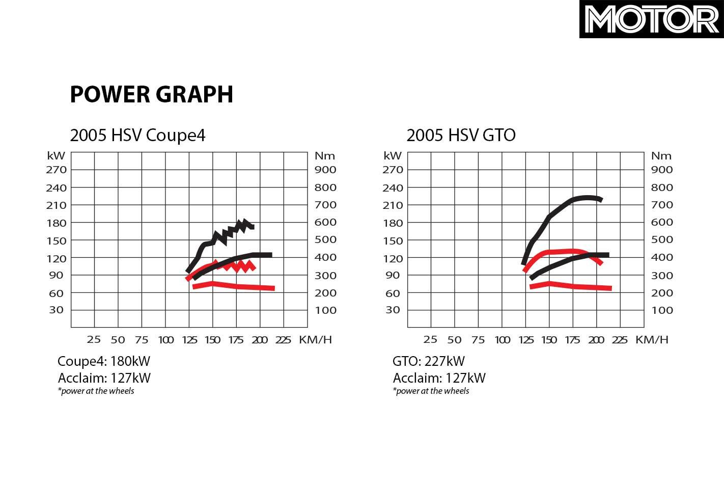 All Aussie Showdown 2005 HSV GTO Coupe Vs HSV Coupe 4 Power Graph Jpg