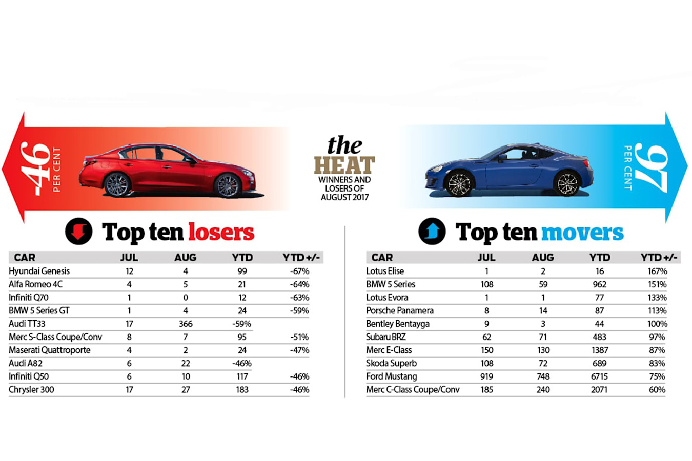 Affordable-sports-car-propping-up-the-market-graph.jpg