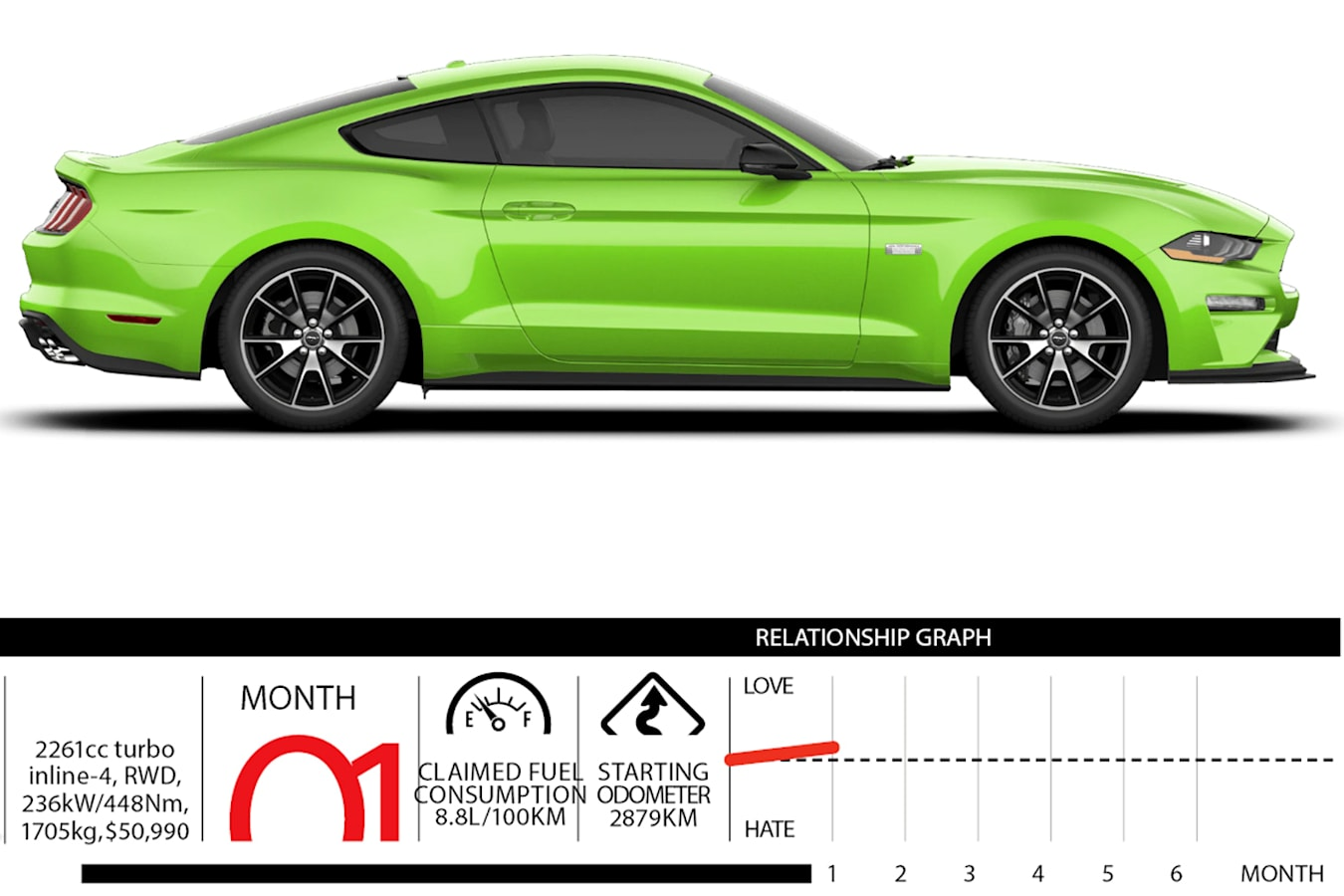 Ford Mustang month one
