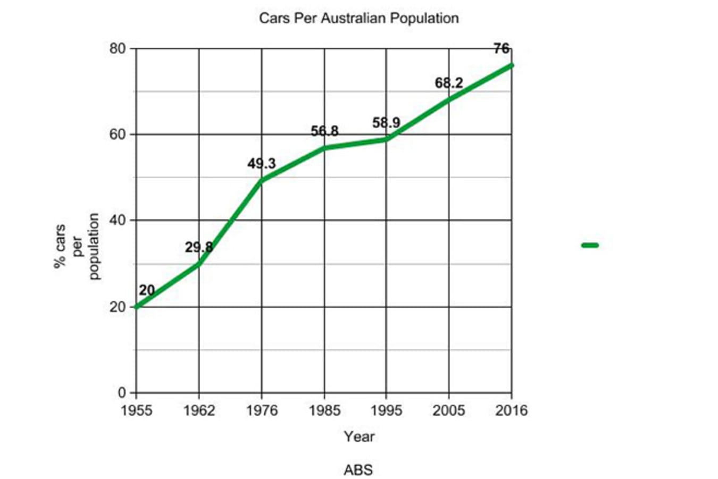 Cars per Australian population