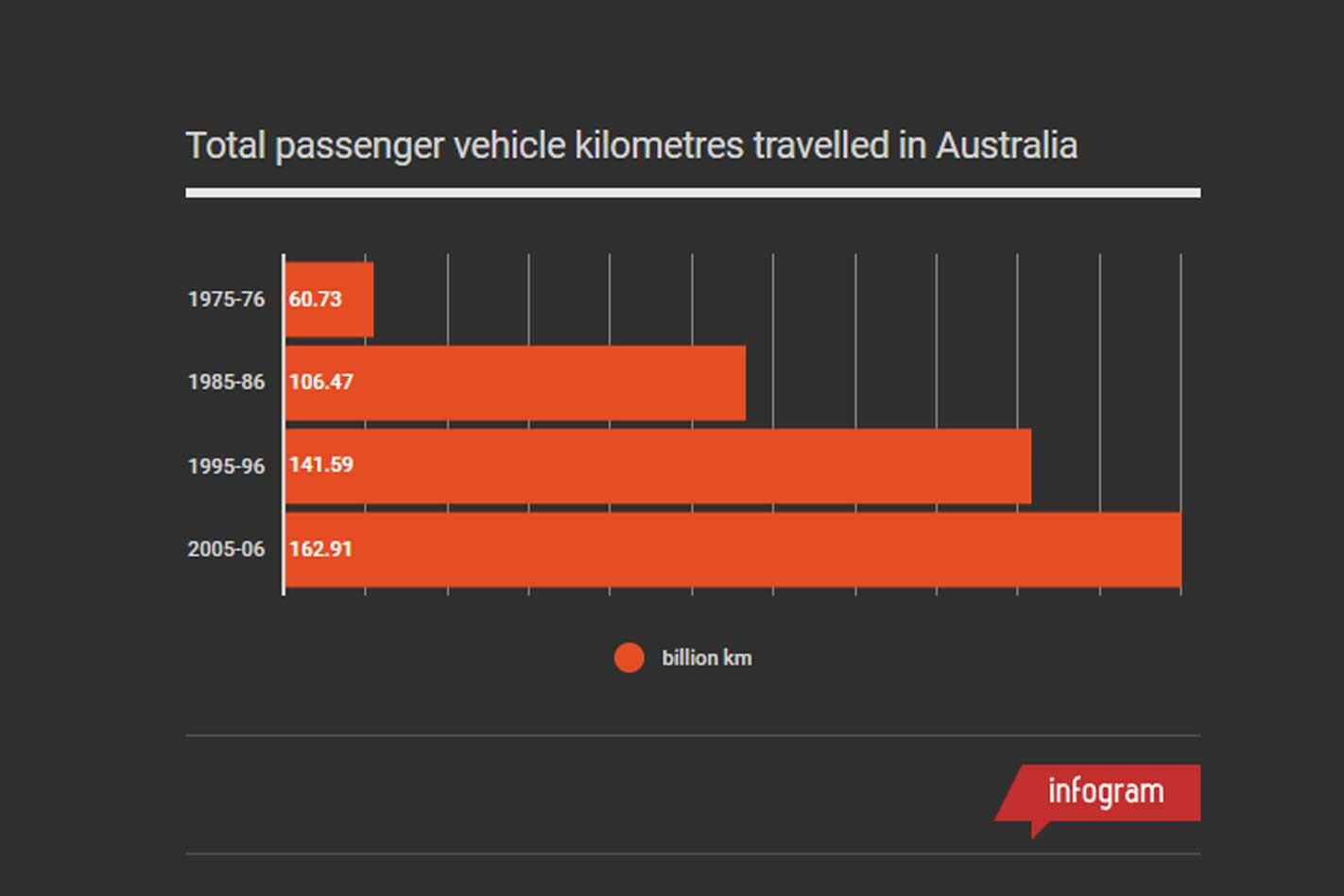 Australian Road Safety Statistics Distance Travelled Chart Jpg
