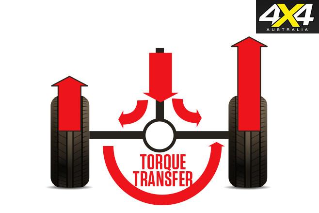 Torque -transfer