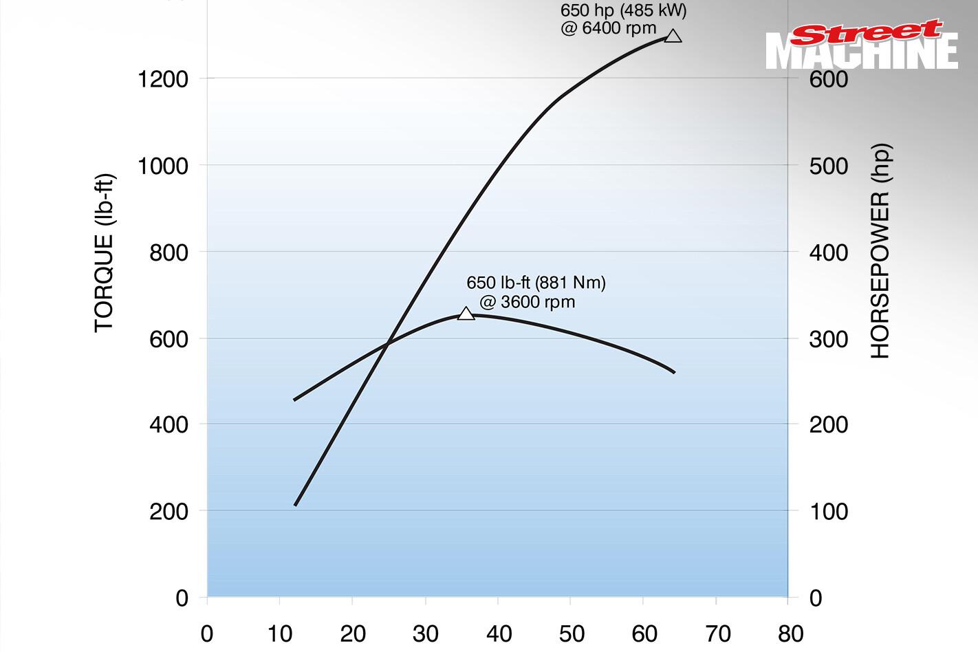 LT 4 Engine Power Graph Nw Jpg