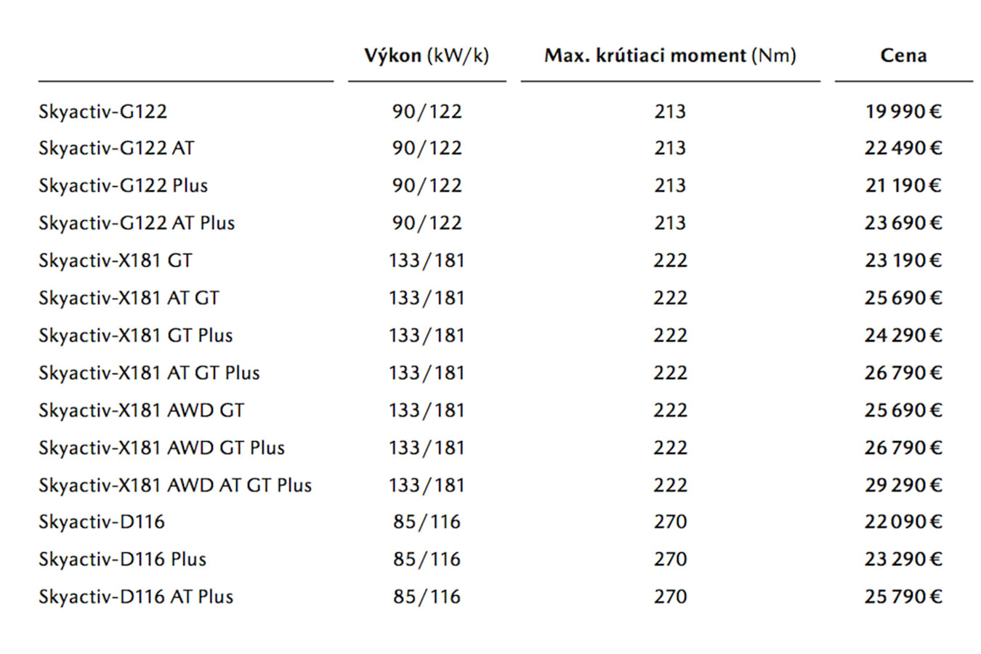 Mazda Engine Outputs Jpg