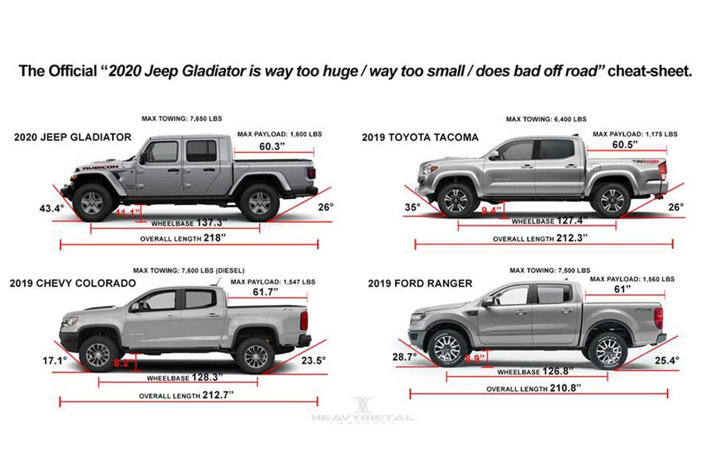 2020 Jeep Gladiator Size Comparison Chart Jpg
