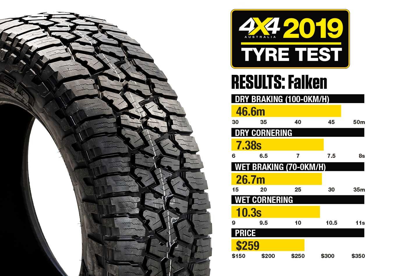 Falken Wildpeak AT Review 4 X 4 Tyre Test 2019 Result Jpg