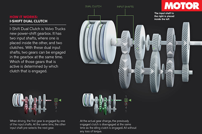 I-shift Dual clutch gearbox explained
