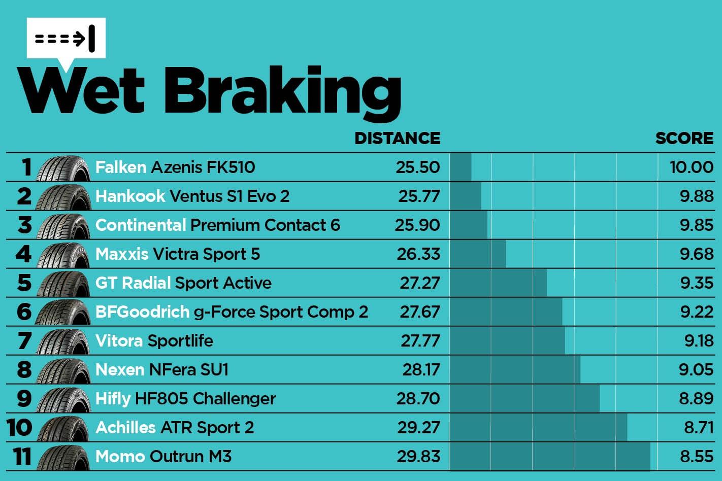Tyre Test Results 4 Jpg