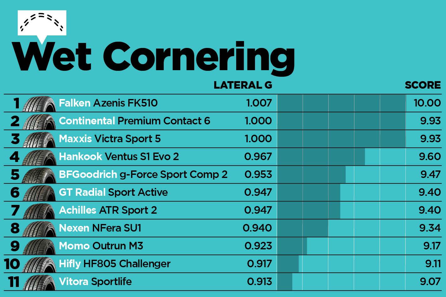 Tyre Test Results 3 Jpg