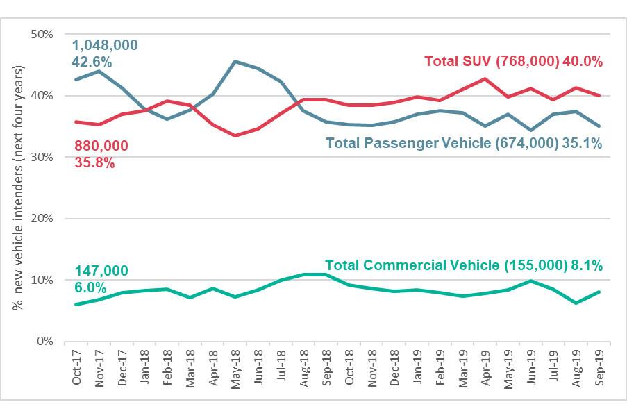 roy morgan new car buyer data