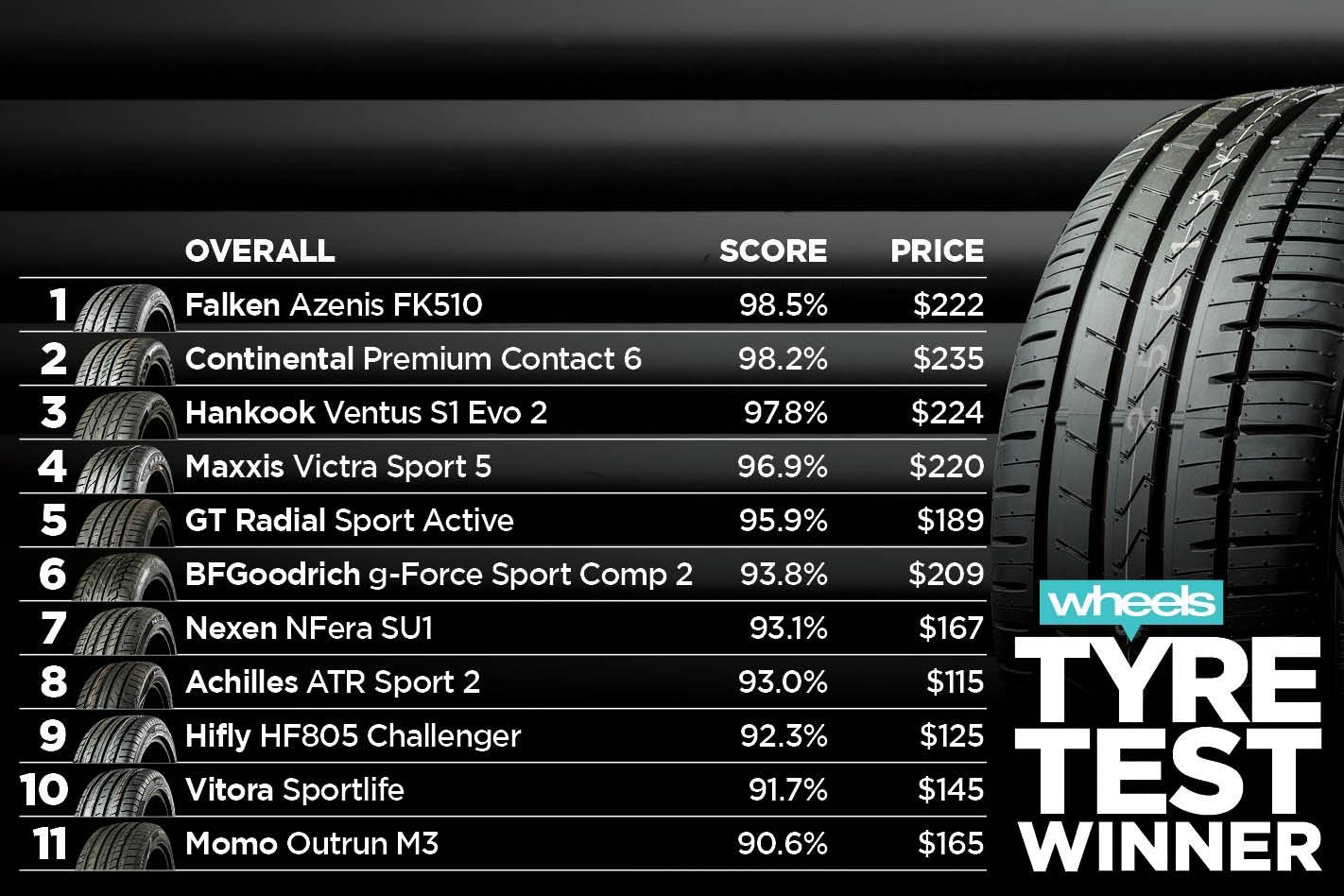 Tyre Test Results 6 Jpg
