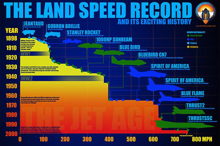 Land Speed Record Infographic Jpg