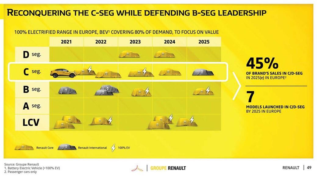 Renault forecast