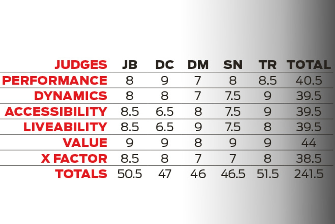 judges scores