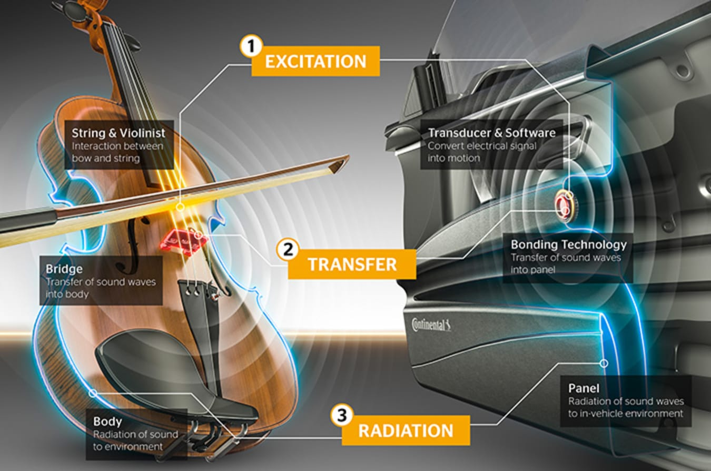 Continental Speakerless Audio Technology Jpg