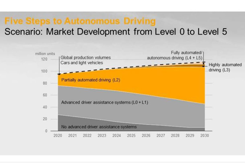 Continental Autonomy Forecast Jpg