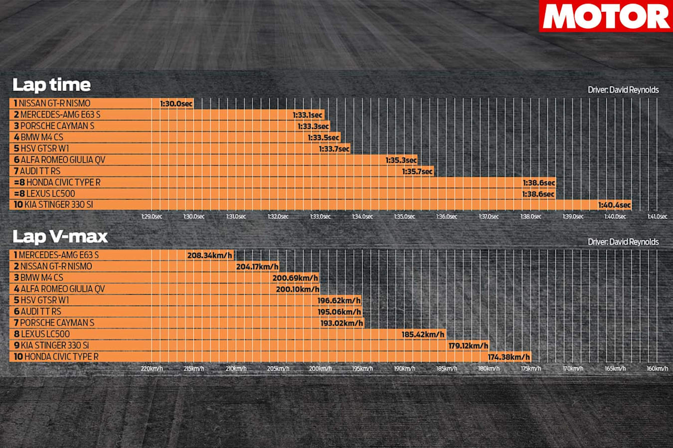Performance Car Of The Year 2018 Track Test Lap Times Jpg