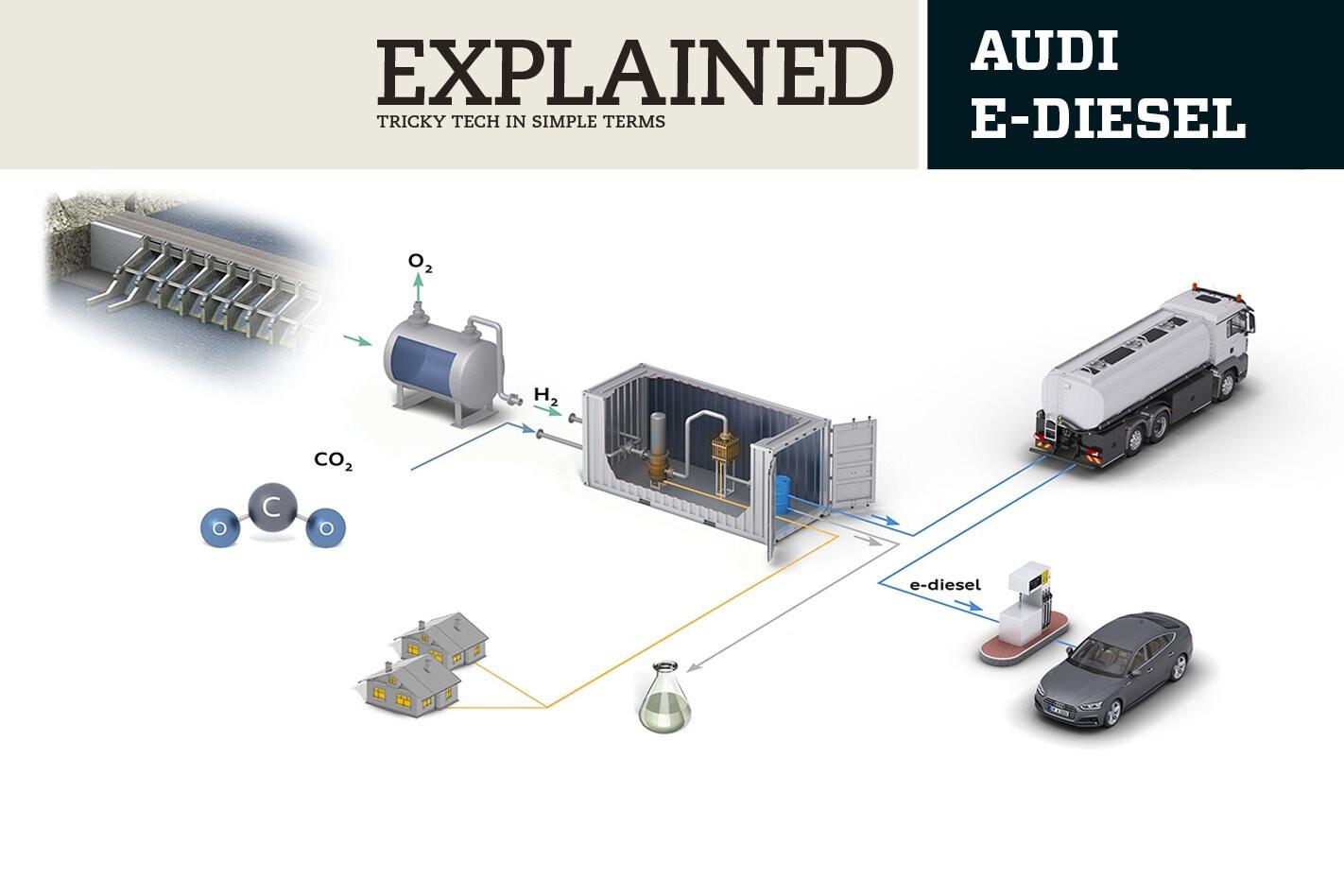 Explained Audi E-Diesel