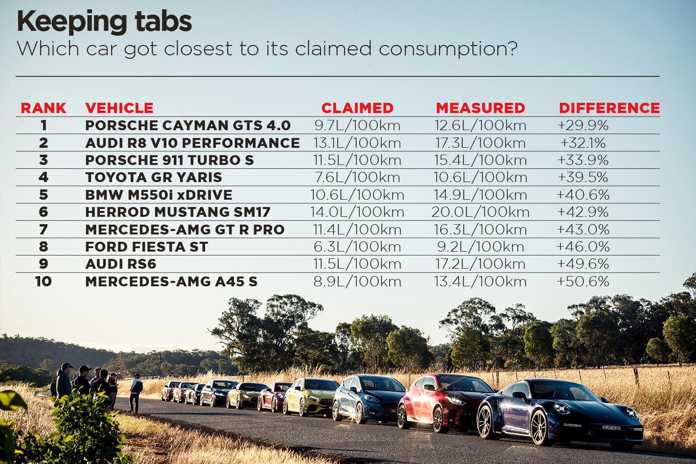 PCOTY ROAD Fuel Figures Jpg