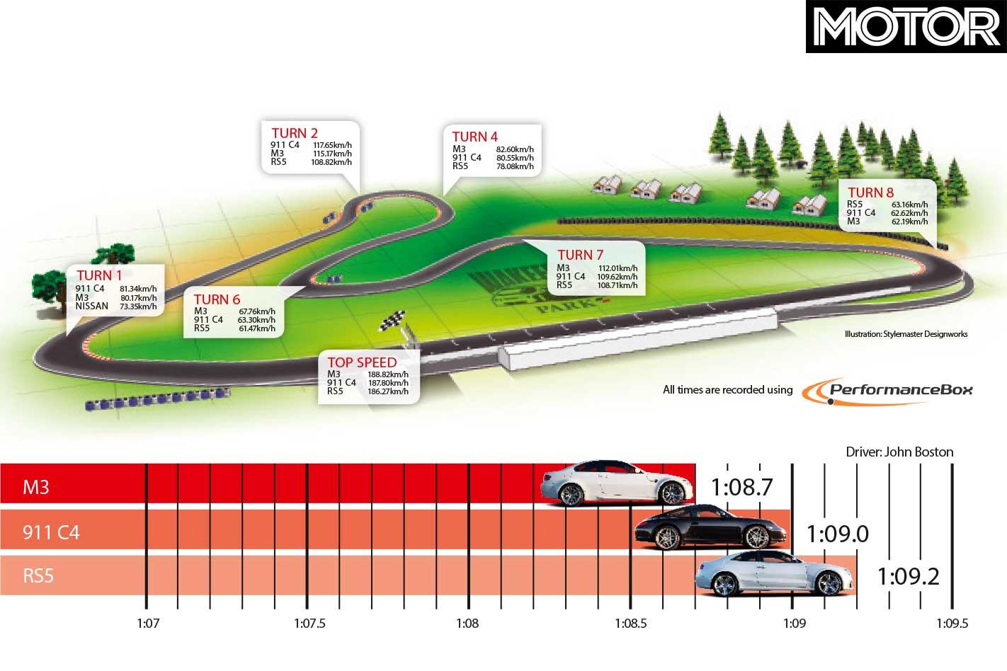 2011 Audi RS 5 Vs BMW M 3 Vs Porsche 911 Carrera 4 S Track Comparison Jpg