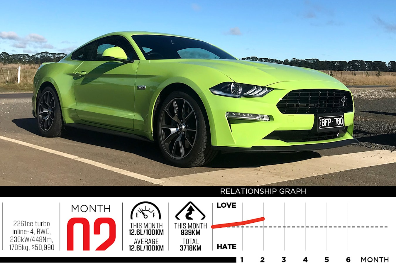 Ford Mustang month 2 update