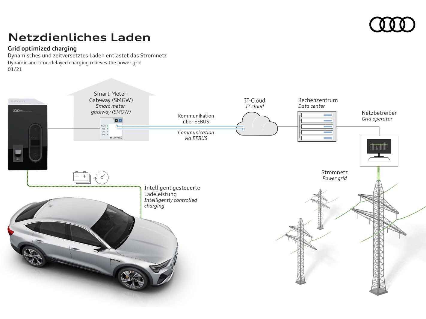 Audi grid optimised charging