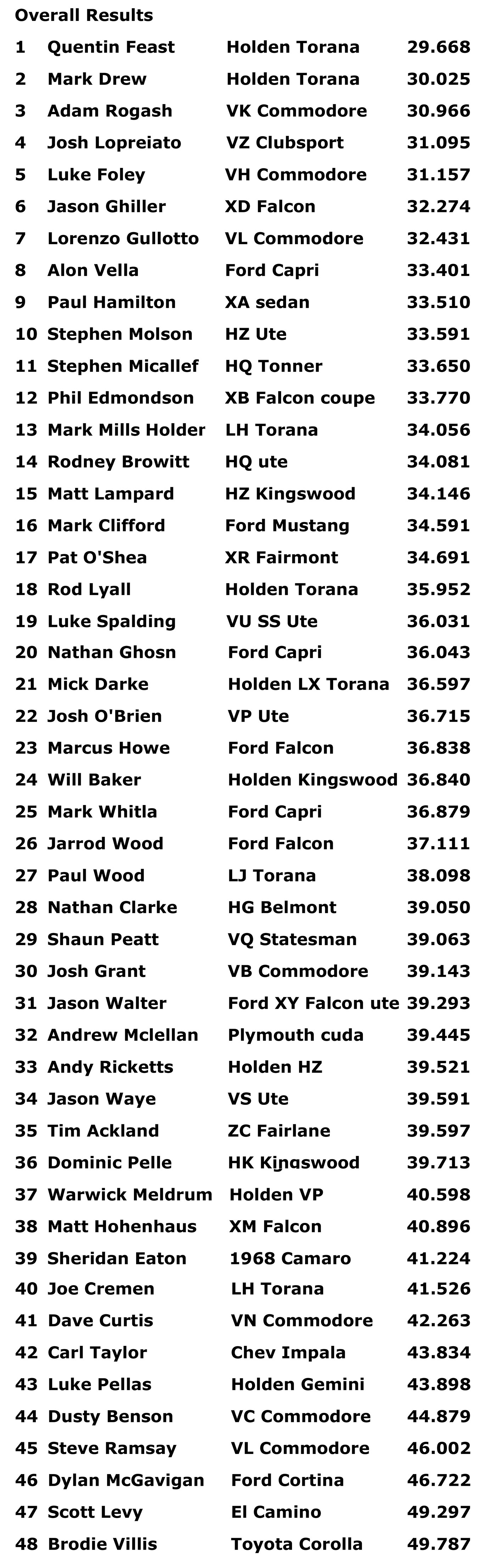 drag challenge overall results