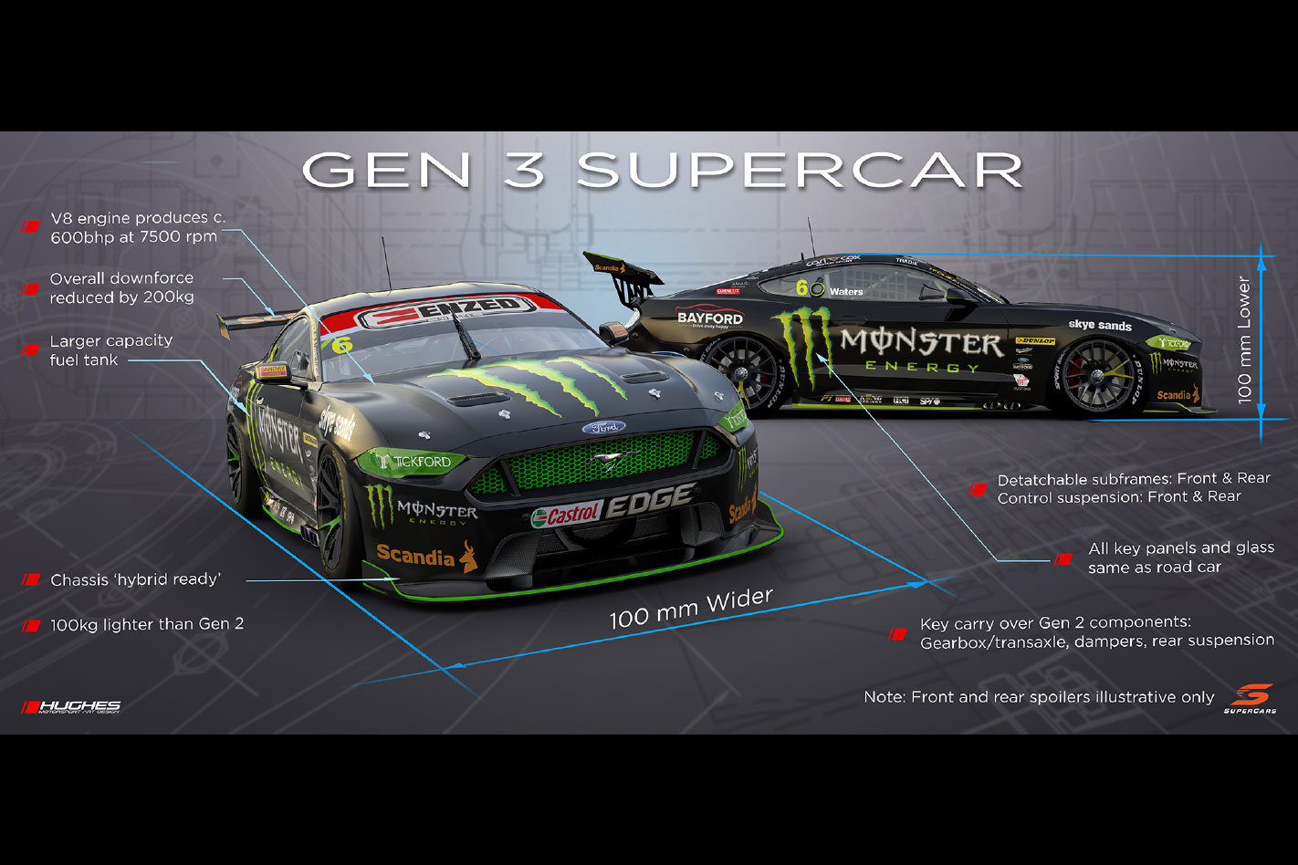 Gen3 Supercars V8 rules