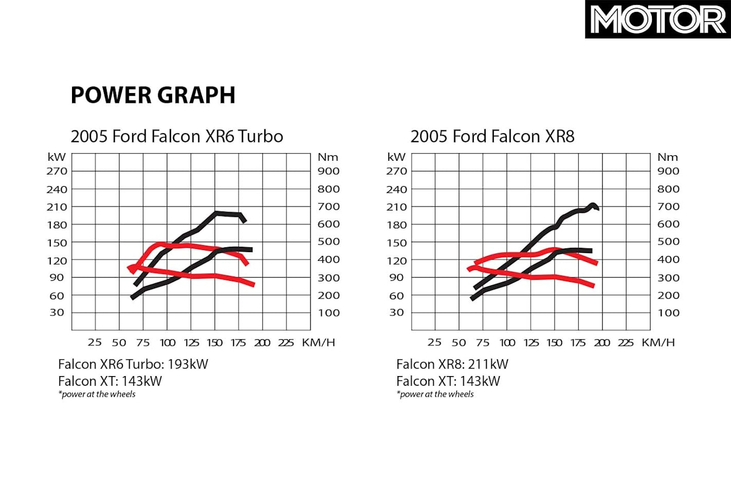 2005 Ford Falcon XR 6 Turbo XR 8 Power Graph Jpg