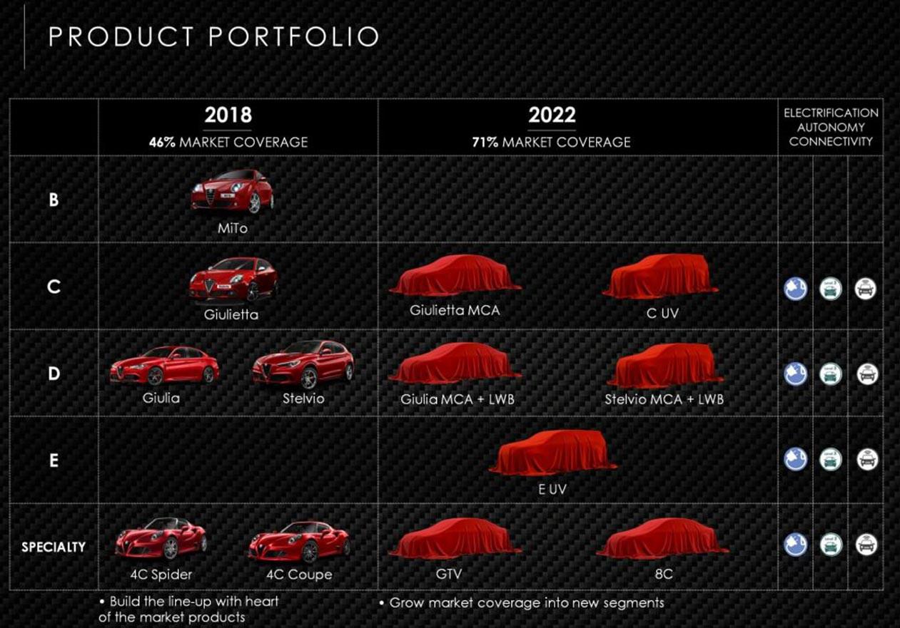 Alfa Romeo 2022 product plan