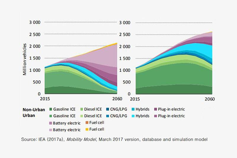 IEA Fuelmixforecast S Jpg