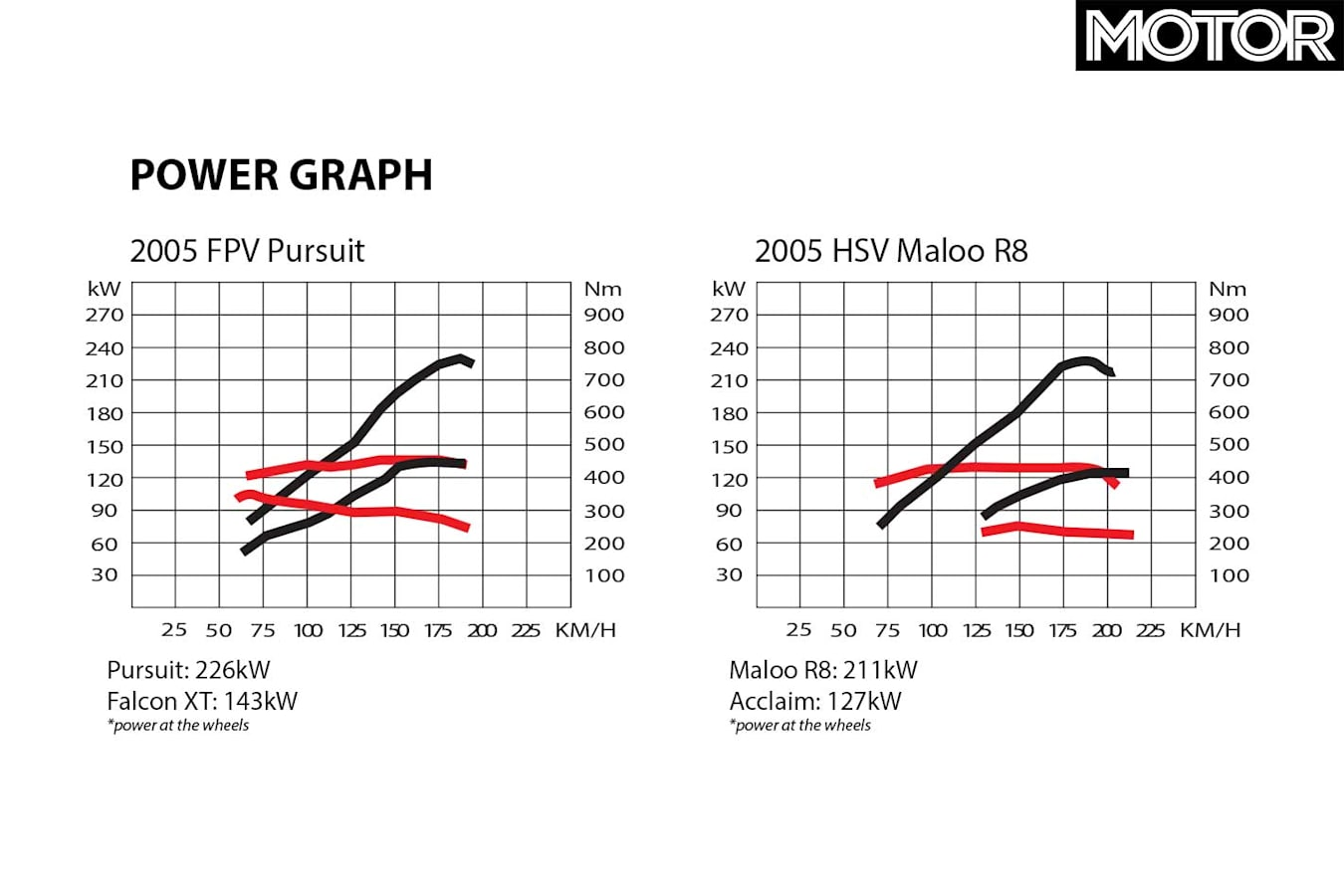 All Aussie Showdown 2005 HSV Maloo R 8 Vs FPV Pursuit Power Graph Jpg